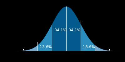 Matchmaking értékelési algoritmus
